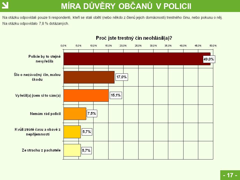 MÍRA DŮVĚRY OBČANŮ V POLICII - 17 - Na otázku odpovídali pouze ti respondenti, kteří se stali obětí (nebo někdo z členů jejich domácnosti) trestného č