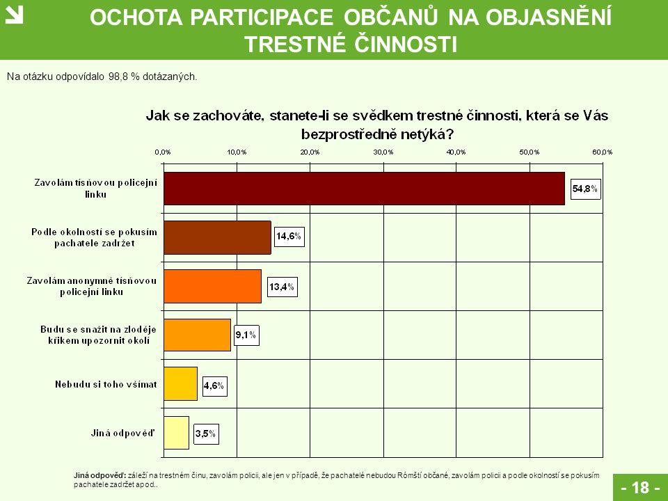 OCHOTA PARTICIPACE OBČANŮ NA OBJASNĚNÍ TRESTNÉ ČINNOSTI - 18 - Na otázku odpovídalo 98,8 % dotázaných. Jiná odpověď: záleží na trestném činu, zavolám