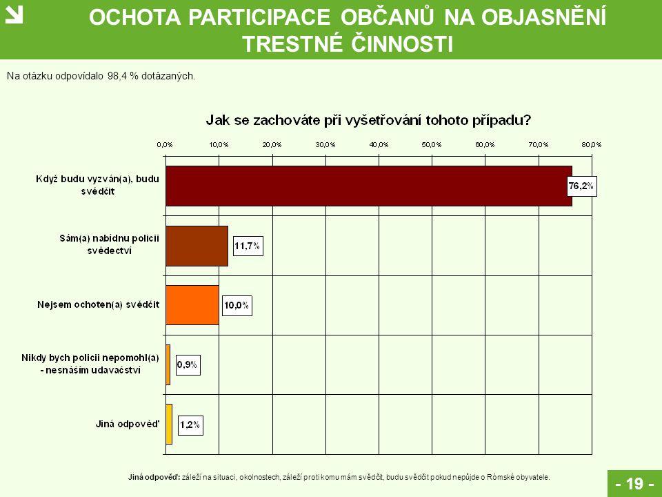 OCHOTA PARTICIPACE OBČANŮ NA OBJASNĚNÍ TRESTNÉ ČINNOSTI - 19 - Na otázku odpovídalo 98,4 % dotázaných. Jiná odpověď: záleží na situaci, okolnostech, z