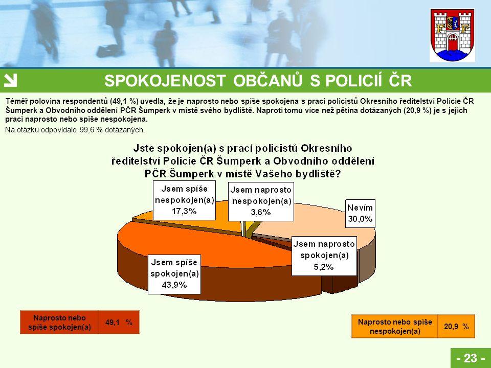 SPOKOJENOST OBČANŮ S POLICIÍ ČR - 23 - Na otázku odpovídalo 99,6 % dotázaných. Naprosto nebo spíše spokojen(a) 49,1 % Naprosto nebo spíše nespokojen(a
