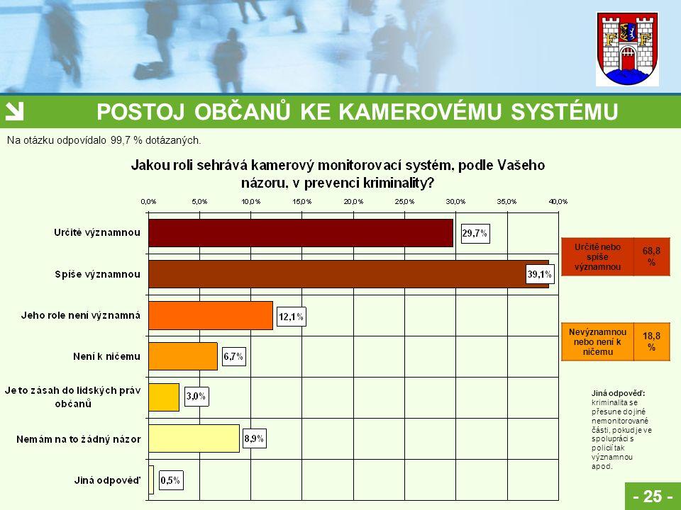 POSTOJ OBČANŮ KE KAMEROVÉMU SYSTÉMU - 25 - Na otázku odpovídalo 99,7 % dotázaných. Jiná odpověď: kriminalita se přesune do jiné nemonitorované části,