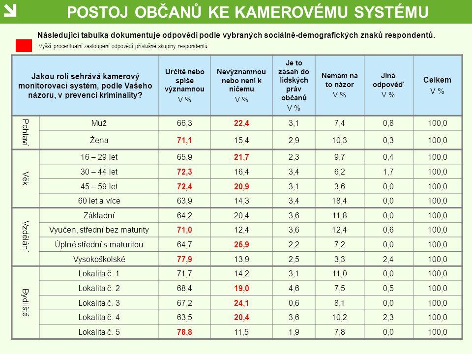 POSTOJ OBČANŮ KE KAMEROVÉMU SYSTÉMU Jakou roli sehrává kamerový monitorovací systém, podle Vašeho názoru, v prevenci kriminality? Určitě nebo spíše vý