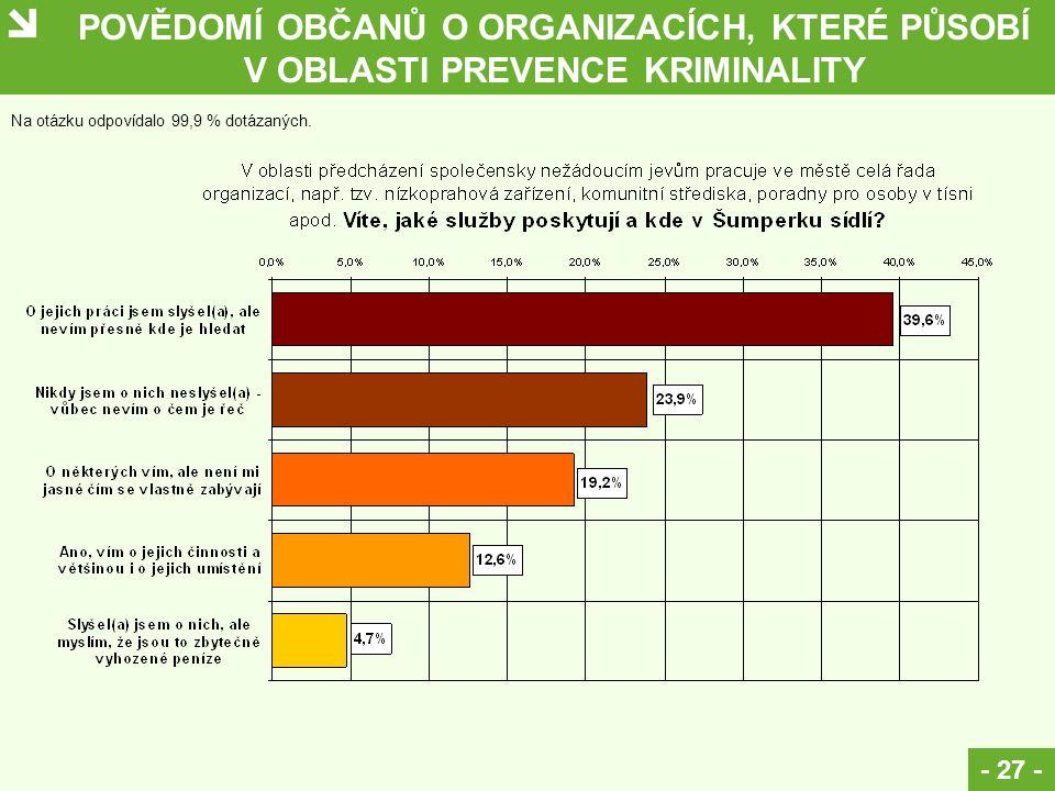 POVĚDOMÍ OBČANŮ O ORGANIZACÍCH, KTERÉ PŮSOBÍ V OBLASTI PREVENCE KRIMINALITY - 27 - Na otázku odpovídalo 99,9 % dotázaných.