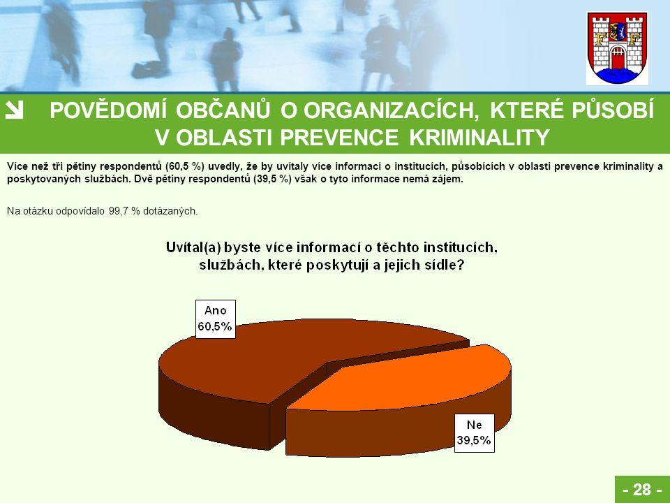POVĚDOMÍ OBČANŮ O ORGANIZACÍCH, KTERÉ PŮSOBÍ V OBLASTI PREVENCE KRIMINALITY - 28 - Na otázku odpovídalo 99,7 % dotázaných. Více než tři pětiny respond