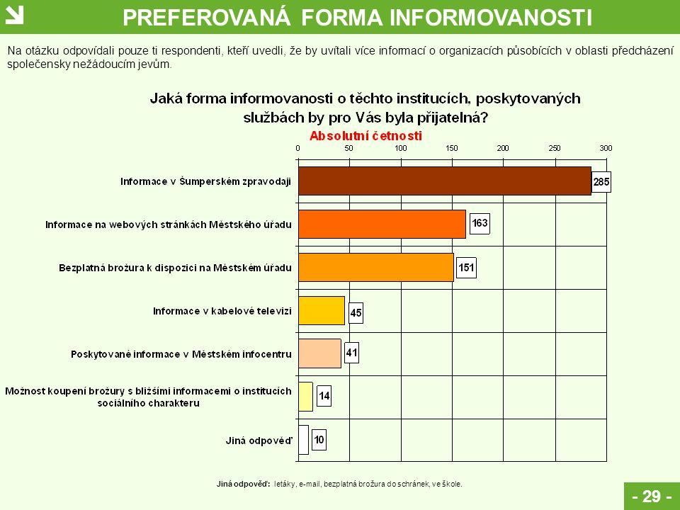 PREFEROVANÁ FORMA INFORMOVANOSTI - 29 - Na otázku odpovídali pouze ti respondenti, kteří uvedli, že by uvítali více informací o organizacích působícíc