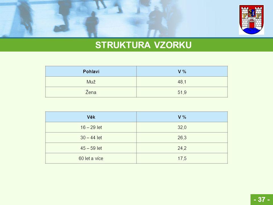 - 37 - STRUKTURA VZORKU PohlavíV % Muž48,1 Žena51,9 VěkV % 16 – 29 let32,0 30 – 44 let26,3 45 – 59 let24,2 60 let a více17,5