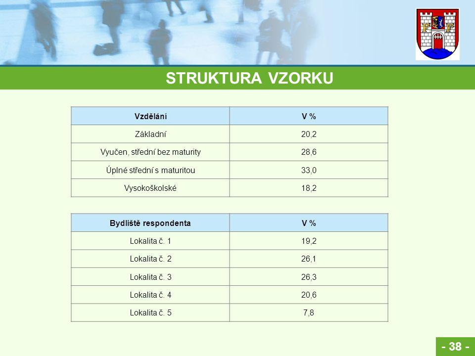 - 38 - STRUKTURA VZORKU VzděláníV % Základní20,2 Vyučen, střední bez maturity28,6 Úplné střední s maturitou33,0 Vysokoškolské18,2 Bydliště respondenta