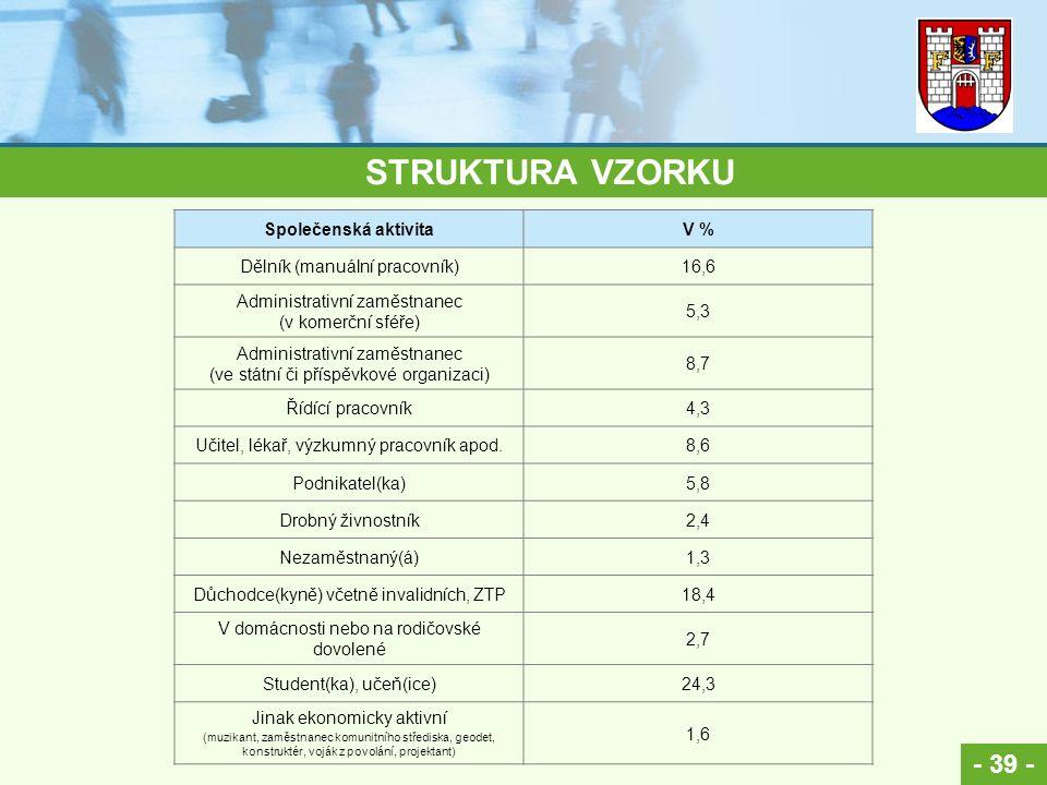 - 39 - STRUKTURA VZORKU Společenská aktivitaV % Dělník (manuální pracovník)16,6 Administrativní zaměstnanec (v komerční sféře) 5,3 Administrativní zam