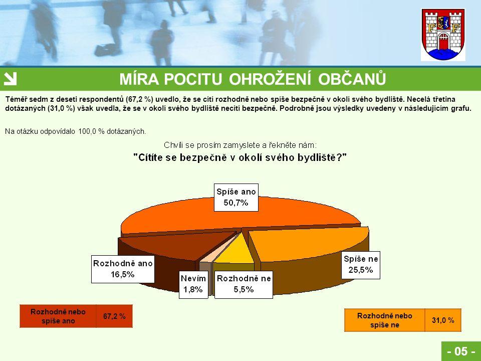 MÍRA POCITU OHROŽENÍ OBČANŮ - 05 - Na otázku odpovídalo 100,0 % dotázaných. Rozhodně nebo spíše ano 67,2 % Rozhodně nebo spíše ne 31,0 % Téměř sedm z