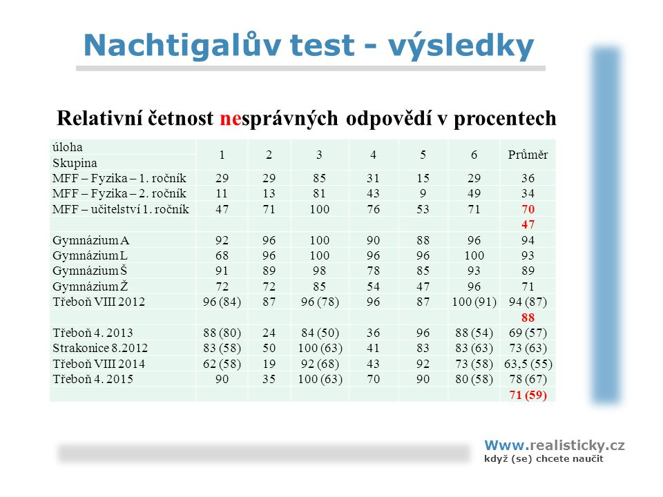 Nachtigalův test - výsledky Www.realisticky.cz když (se) chcete naučit úloha 123456Průměr Skupina MFF – Fyzika – 1. ročník29 8531152936 MFF – Fyzika –