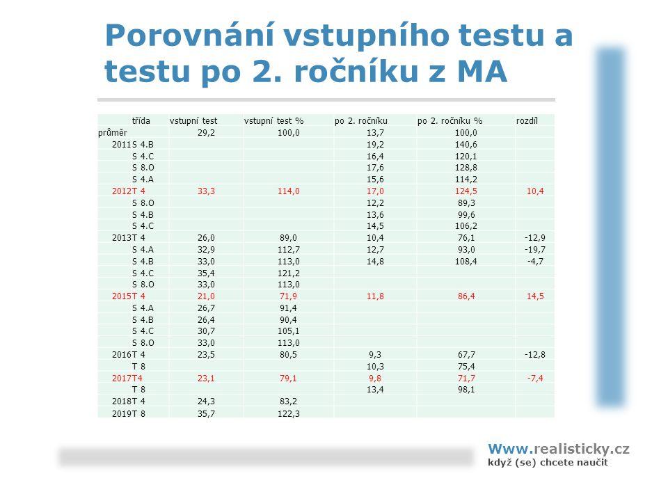 Porovnání vstupního testu a testu po 2.