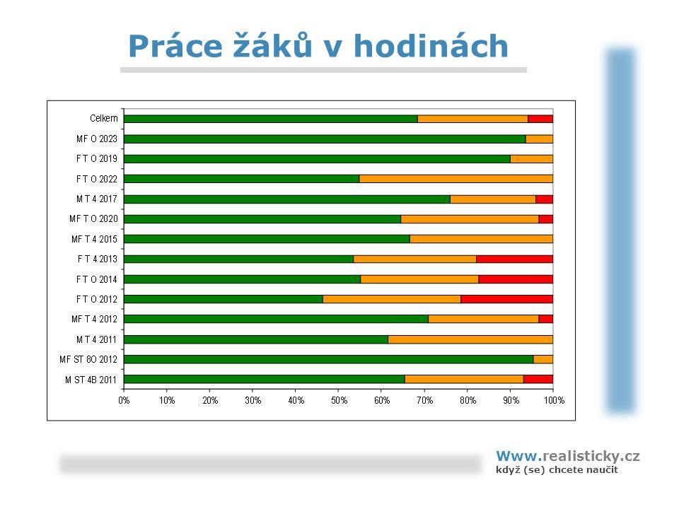 Práce žáků v hodinách Www.realisticky.cz když (se) chcete naučit