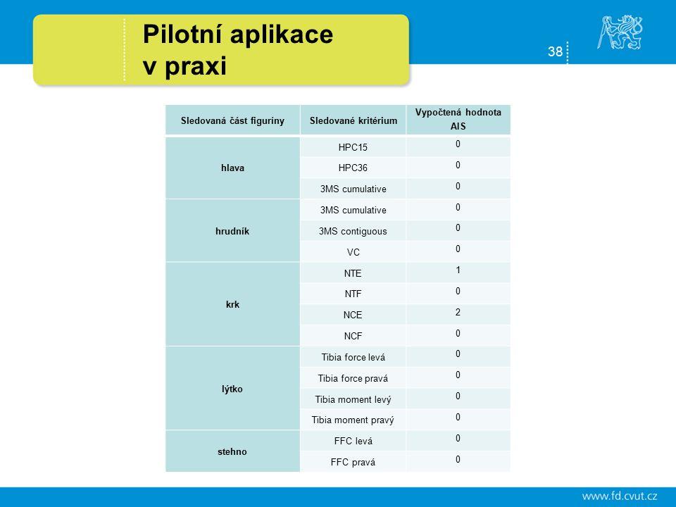 38 Pilotní aplikace v praxi Odhad následků dopravních nehod a jejich využití v systému eCall Sledovaná část figurínySledované kritérium Vypočtená hodnota AIS hlava HPC15 0 HPC36 0 3MS cumulative 0 hrudník 3MS cumulative 0 3MS contiguous 0 VC 0 krk NTE 1 NTF 0 NCE 2 NCF 0 lýtko Tibia force levá 0 Tibia force pravá 0 Tibia moment levý 0 Tibia moment pravý 0 stehno FFC levá 0 FFC pravá 0