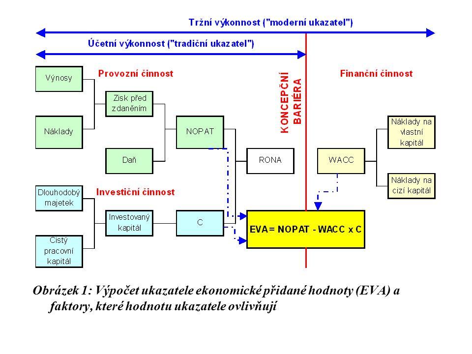 Obrázek 1: Výpočet ukazatele ekonomické přidané hodnoty (EVA) a faktory, které hodnotu ukazatele ovlivňují