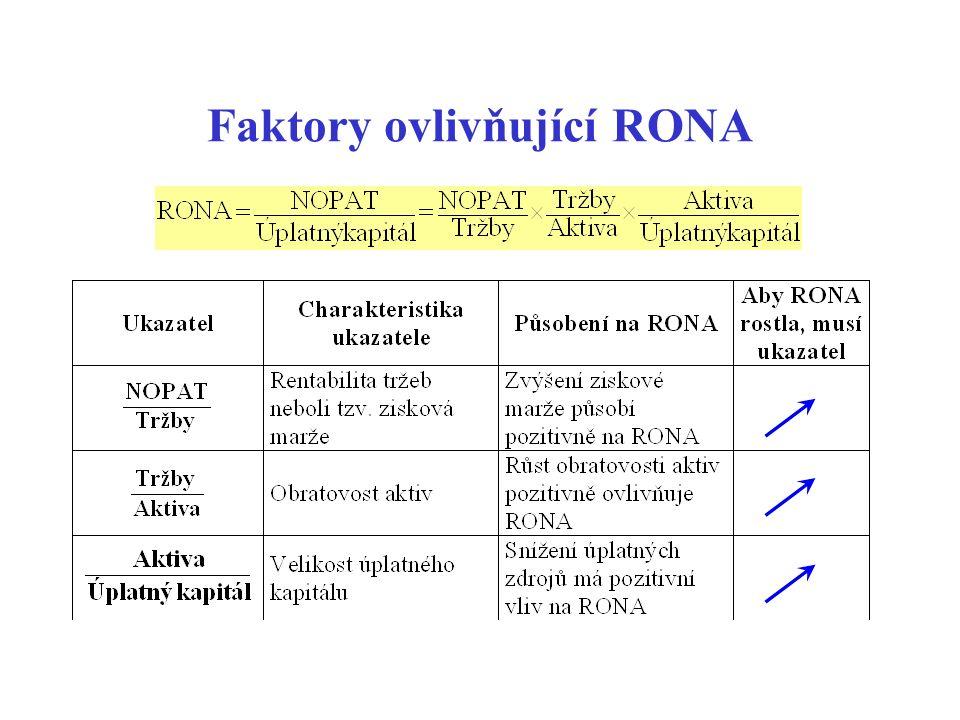 Faktory ovlivňující RONA