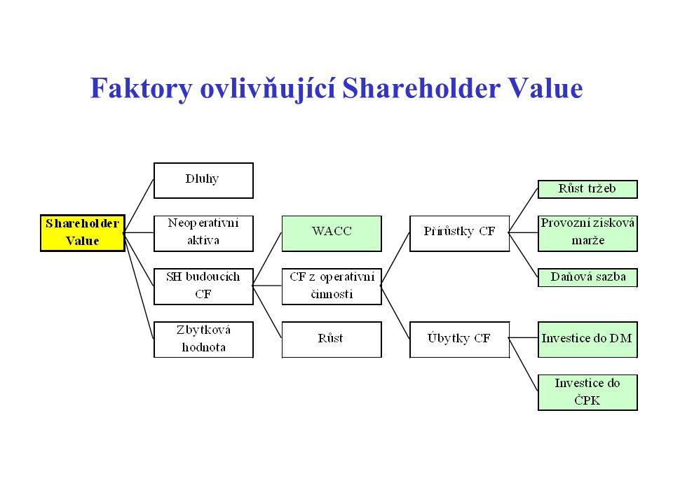Rozklad EVA RONA (výnosnost úplatného kapitálu podniku) - tzn.