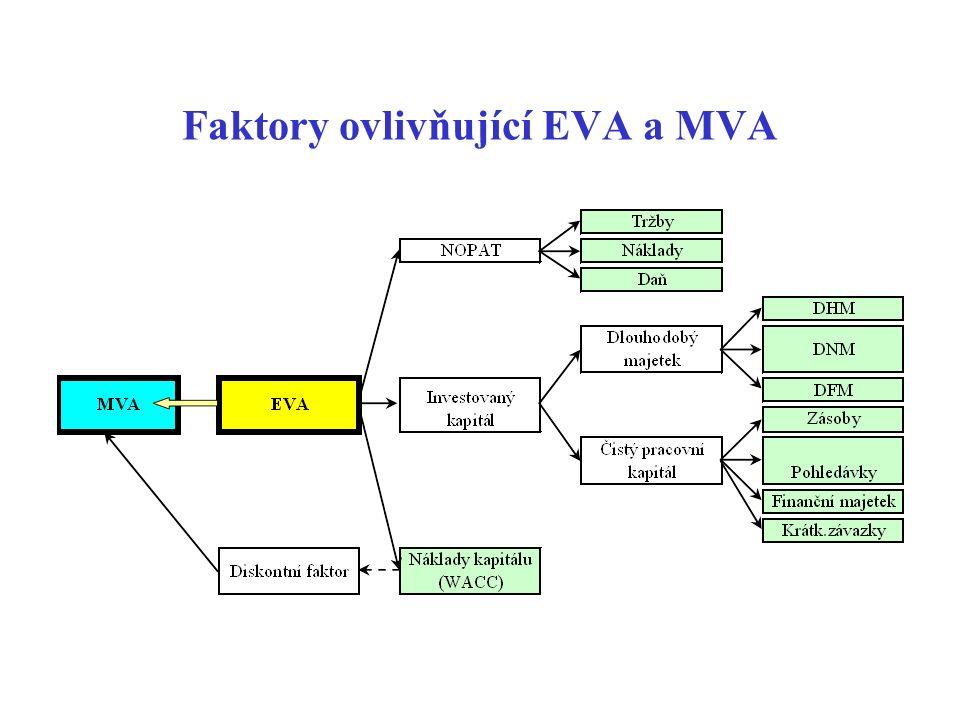 Faktory ovlivňující EVA a MVA