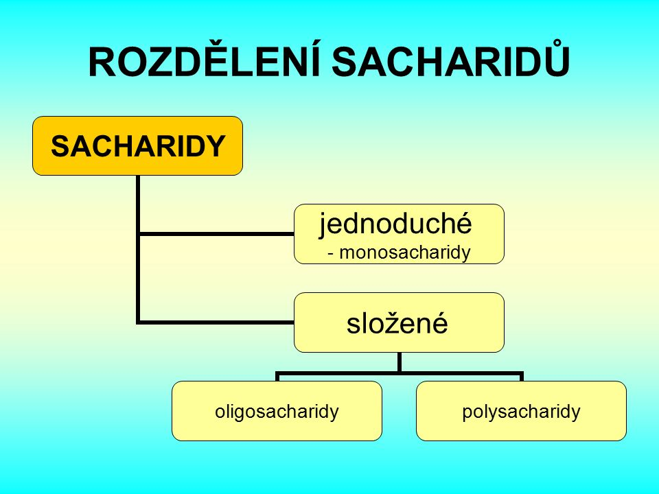 ROZDĚLENÍ SACHARIDŮ SACHARIDY jednoduché - monosacharidy složené oligosacharidypolysacharidy