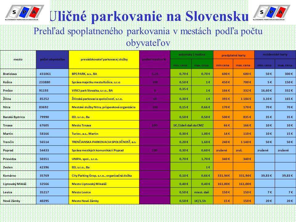 Uličné parkovanie na Slovensku Prehľad spoplatneného parkovania v mestách podľa počtu obyvateľov mestopočet obyvateľovprevádzkovateľ parkovacej službypodiel mesta v % automaty 1 hodina predplatné karty rezidentské karty min.
