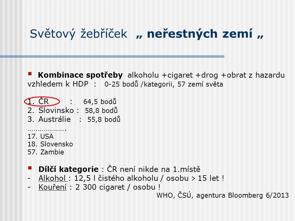 """Světový žebříček """" neřestných zemí """"  Kombinace spotřeby alkoholu +cigaret +drog +obrat z hazardu vzhledem k HDP : 0-25 bodů /kategorii, 57 zemí světa 1.ČR : 64,5 bodů 2.Slovinsko : 58,8 bodů 3.Austrálie : 55,8 bodů ………………."""