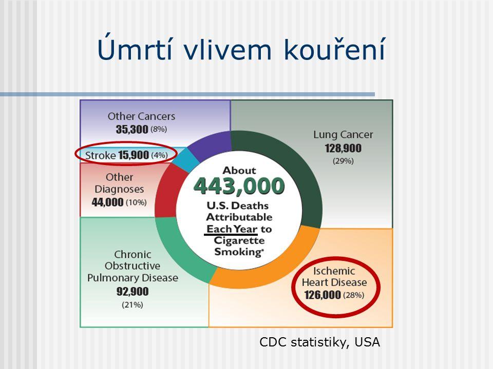 Úmrtí vlivem kouření CDC statistiky, USA