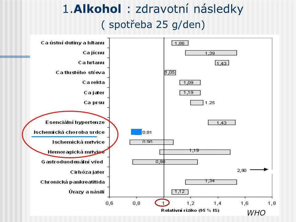 1.Alkohol : zdravotní následky ( spotřeba 25 g/den) WHO