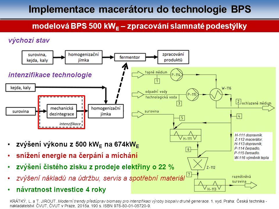 Implementace macerátoru do technologie BPS 11 výchozí stav intenzifikace technologie modelová BPS 500 kW E – zpracování slamnaté podestýlky zvýšení výkonu z 500 kW E na 674kW E snížení energie na čerpání a míchání zvýšení čistého zisku z prodeje elektřiny o 22 % zvýšení nákladů na údržbu, servis a spotřební materiál návratnost investice 4 roky KRÁTKÝ, L.