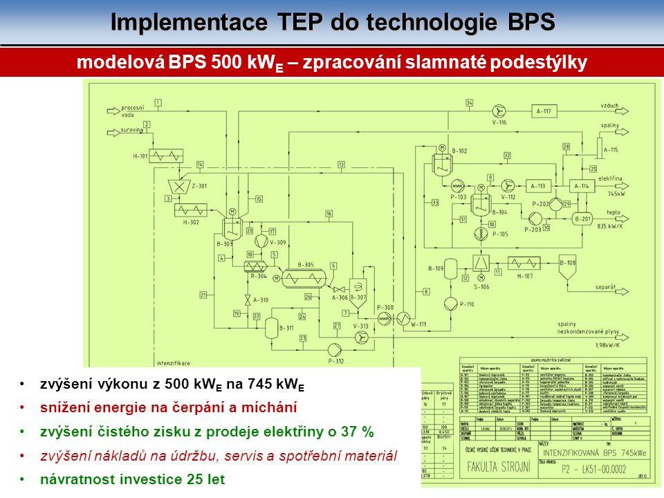 Implementace TEP do technologie BPS 17 modelová BPS 500 kW E – zpracování slamnaté podestýlky zvýšení výkonu z 500 kW E na 745 kW E snížení energie na čerpání a míchání zvýšení čistého zisku z prodeje elektřiny o 37 % zvýšení nákladů na údržbu, servis a spotřební materiál návratnost investice 25 let