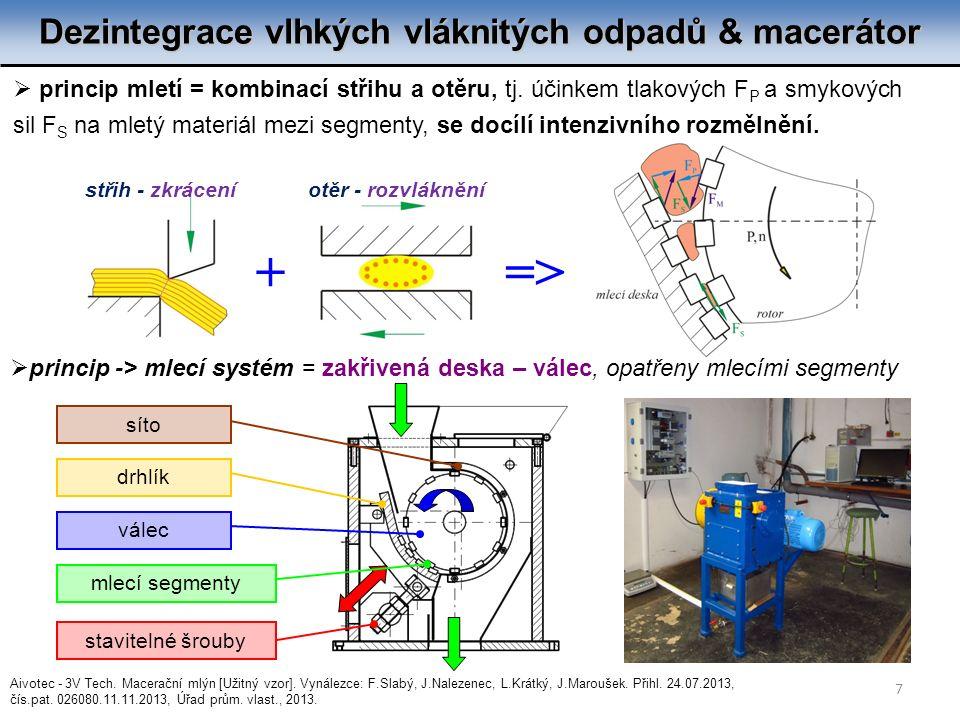 Dezintegrace vlhkých vláknitých odpadů & macerátor  princip mletí = kombinací střihu a otěru, tj. účinkem tlakových F P a smykových sil F S na mletý