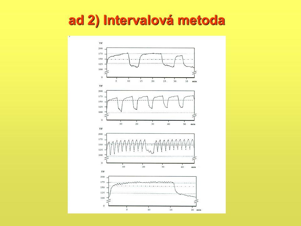 ad 2) Intervalová metoda