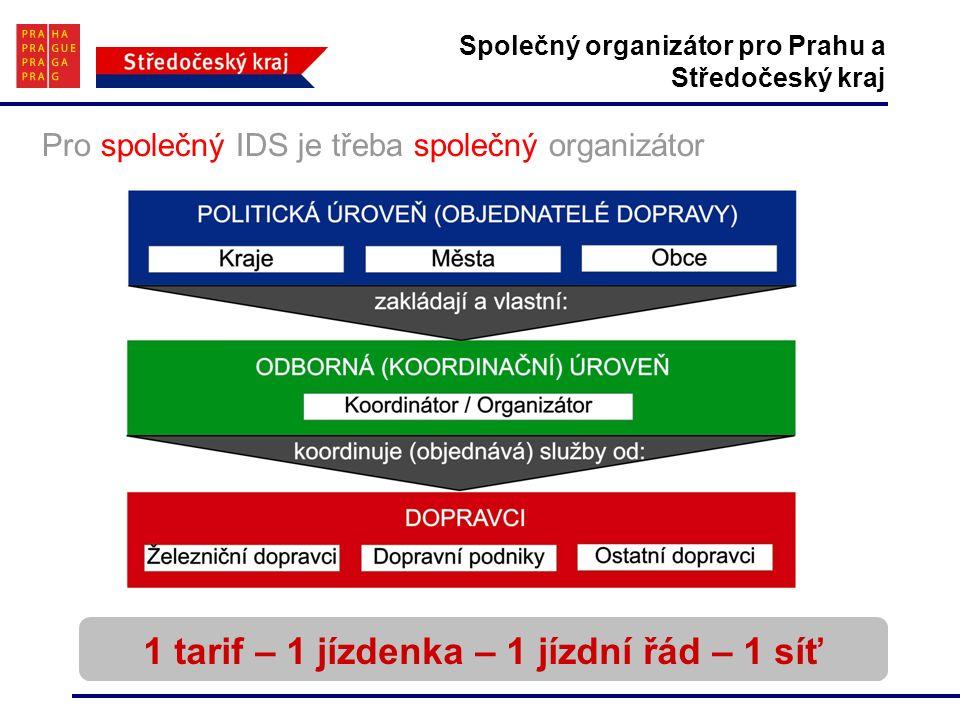 Společný organizátor pro Prahu a Středočeský kraj 1 tarif – 1 jízdenka – 1 jízdní řád – 1 síť Pro společný IDS je třeba společný organizátor