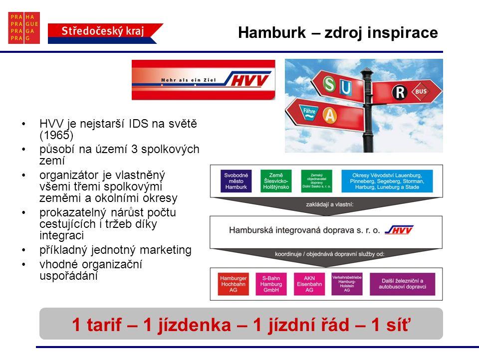 Hamburk – zdroj inspirace 1 tarif – 1 jízdenka – 1 jízdní řád – 1 síť HVV je nejstarší IDS na světě (1965) působí na území 3 spolkových zemí organizátor je vlastněný všemi třemi spolkovými zeměmi a okolními okresy prokazatelný nárůst počtu cestujících i tržeb díky integraci příkladný jednotný marketing vhodné organizační uspořádání
