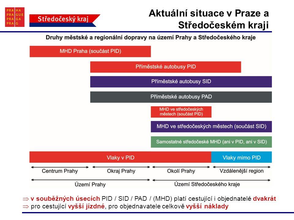 Aktuální situace v Praze a Středočeském kraji  v souběžných úsecích PID / SID / PAD / (MHD) platí cestující i objednatelé dvakrát  pro cestující vyšší jízdné, pro objednavatele celkově vyšší náklady