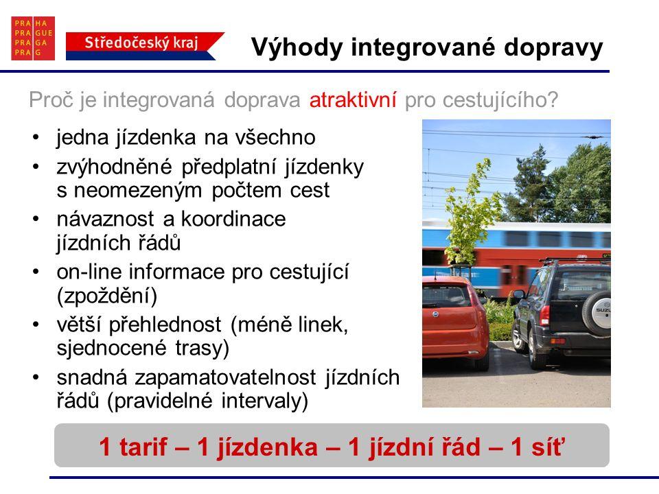 Výhody integrované dopravy jedna jízdenka na všechno zvýhodněné předplatní jízdenky s neomezeným počtem cest návaznost a koordinace jízdních řádů on-line informace pro cestující (zpoždění) větší přehlednost (méně linek, sjednocené trasy) snadná zapamatovatelnost jízdních řádů (pravidelné intervaly) 1 tarif – 1 jízdenka – 1 jízdní řád – 1 síť Proč je integrovaná doprava atraktivní pro cestujícího?