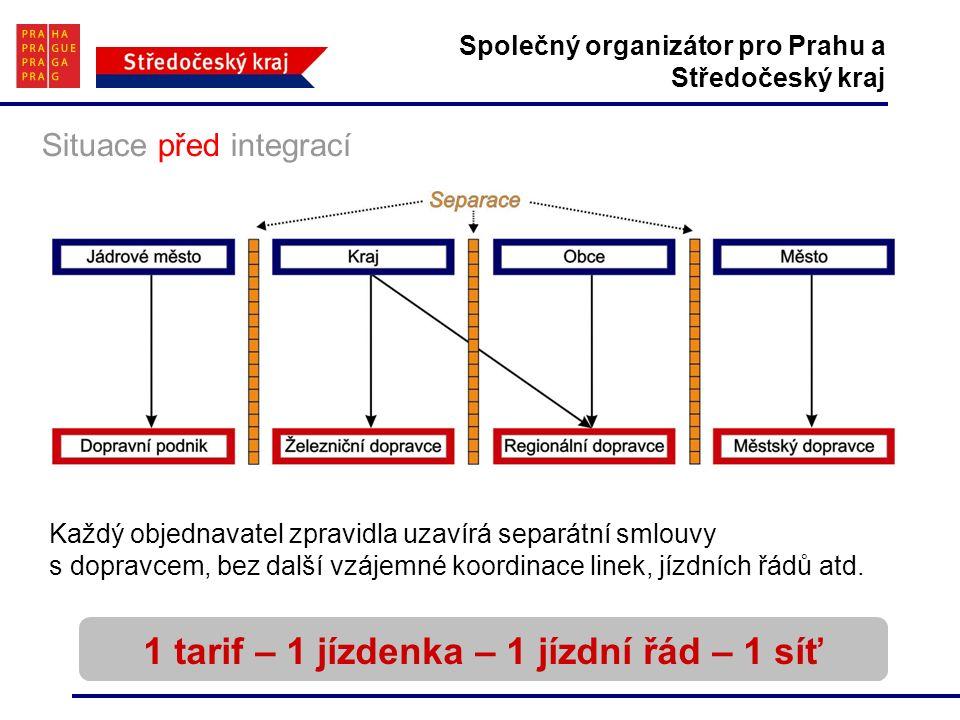Společný organizátor pro Prahu a Středočeský kraj 1 tarif – 1 jízdenka – 1 jízdní řád – 1 síť Situace před integrací Každý objednavatel zpravidla uzavírá separátní smlouvy s dopravcem, bez další vzájemné koordinace linek, jízdních řádů atd.