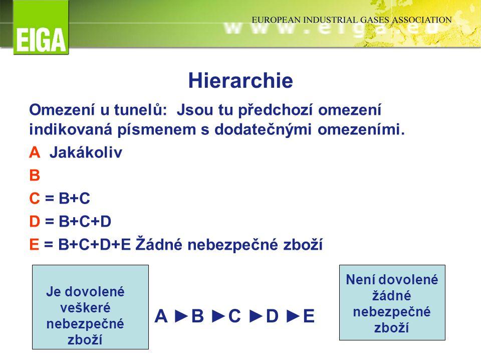Hierarchie Omezení u tunelů: Jsou tu předchozí omezení indikovaná písmenem s dodatečnými omezeními. A Jakákoliv B C = B+C D = B+C+D E = B+C+D+E Žádné