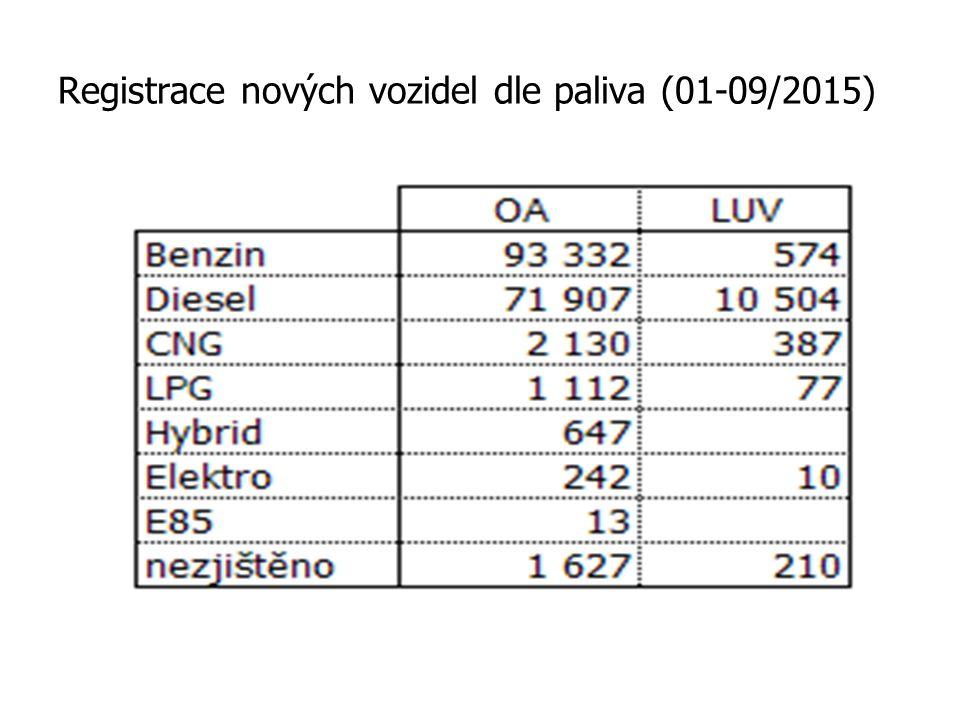 Registrace nových vozidel dle paliva (01-09/2015)
