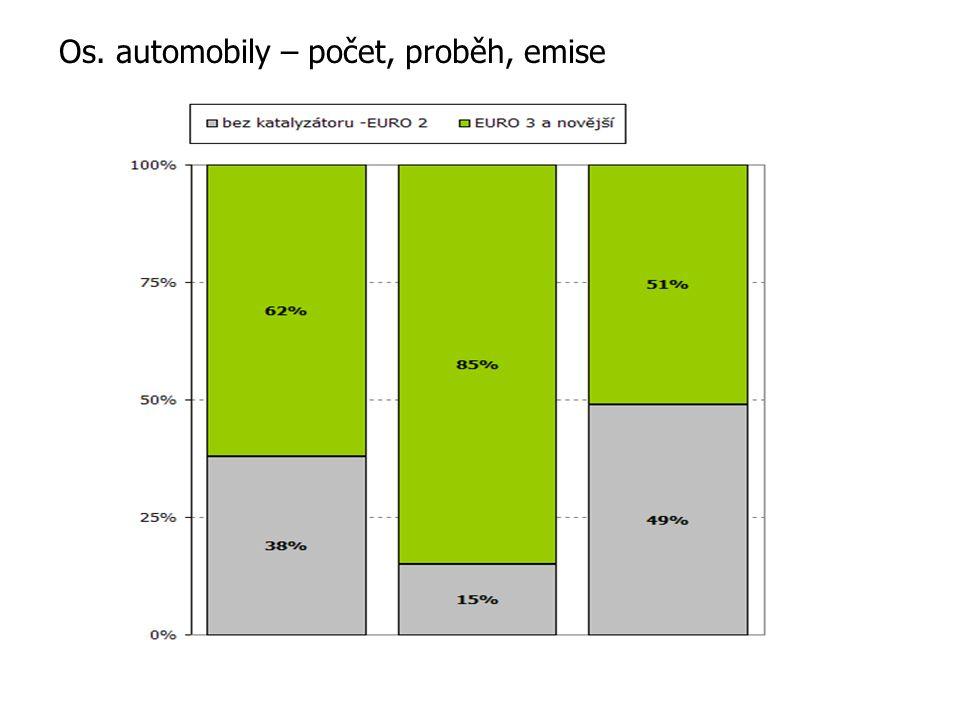 Os. automobily – počet, proběh, emise