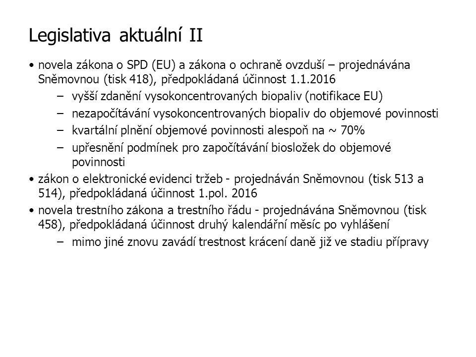 Legislativa aktuální II novela zákona o SPD (EU) a zákona o ochraně ovzduší – projednávána Sněmovnou (tisk 418), předpokládaná účinnost 1.1.2016 –vyšší zdanění vysokoncentrovaných biopaliv (notifikace EU) –nezapočítávání vysokoncentrovaných biopaliv do objemové povinnosti –kvartální plnění objemové povinnosti alespoň na ~ 70% –upřesnění podmínek pro započítávání biosložek do objemové povinnosti zákon o elektronické evidenci tržeb - projednáván Sněmovnou (tisk 513 a 514), předpokládaná účinnost 1.pol.