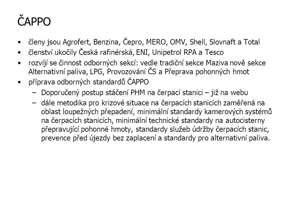 ČAPPO členy jsou Agrofert, Benzina, Čepro, MERO, OMV, Shell, Slovnaft a Total členství ukočily Česká rafinérská, ENI, Unipetrol RPA a Tesco rozvíjí se činnost odborných sekcí: vedle tradiční sekce Maziva nově sekce Alternativní paliva, LPG, Provozování ČS a Přeprava pohonných hmot příprava odborných standardů ČAPPO –Doporučený postup stáčení PHM na čerpací stanici – již na webu –dále metodika pro krizové situace na čerpacích stanicích zaměřená na oblast loupežných přepadení, minimální standardy kamerových systémů na čerpacích stanicích, minimální technické standardy na autocisterny přepravující pohonné hmoty, standardy služeb údržby čerpacích stanic, prevence před újezdy bez zaplacení a standardy pro alternativní paliva.