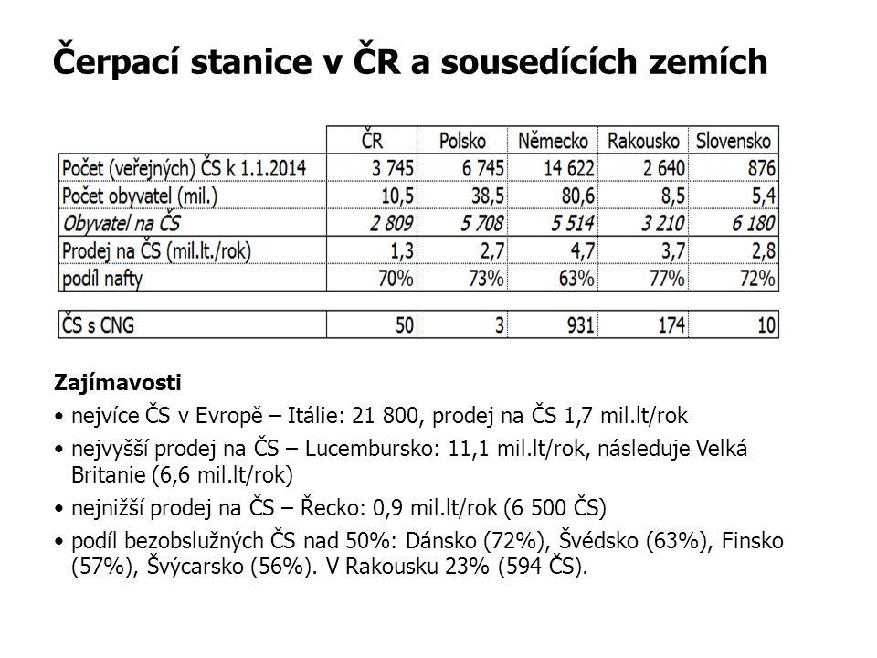 Čerpací stanice v ČR a sousedících zemích Zajímavosti nejvíce ČS v Evropě – Itálie: 21 800, prodej na ČS 1,7 mil.lt/rok nejvyšší prodej na ČS – Lucembursko: 11,1 mil.lt/rok, následuje Velká Britanie (6,6 mil.lt/rok) nejnižší prodej na ČS – Řecko: 0,9 mil.lt/rok (6 500 ČS) podíl bezobslužných ČS nad 50%: Dánsko (72%), Švédsko (63%), Finsko (57%), Švýcarsko (56%).
