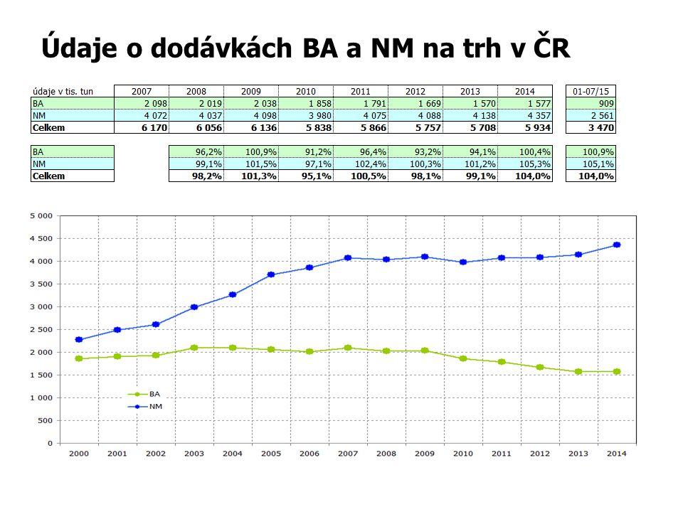 Údaje o dodávkách BA a NM na trh v ČR