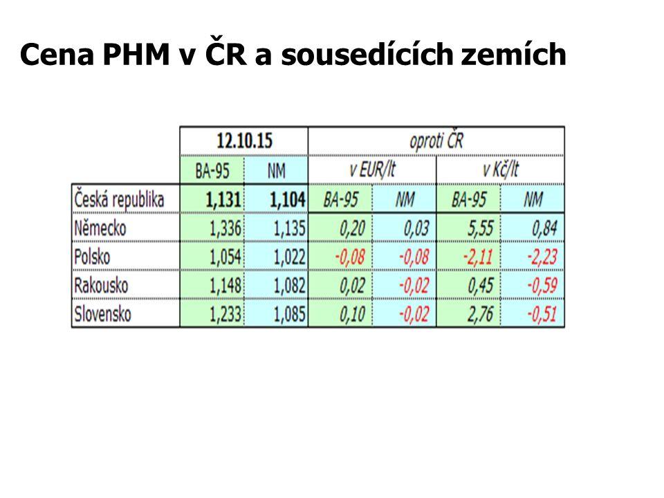 Cena PHM v ČR a sousedících zemích
