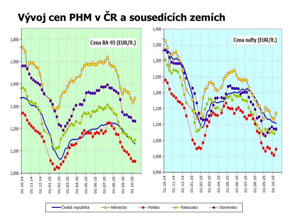 Vývoj cen PHM v ČR a sousedících zemích