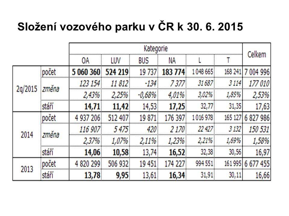 Složení vozového parku v ČR k 30. 6. 2015