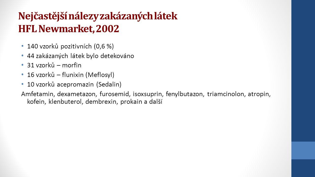 Nejčastější nálezy zakázaných látek HFL Newmarket, 2002 140 vzorků pozitivních (0,6 %) 44 zakázaných látek bylo detekováno 31 vzorků – morfin 16 vzork