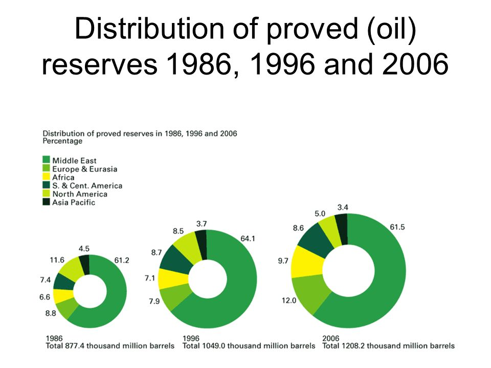 Distribution of proved (oil) reserves 1986, 1996 and 2006