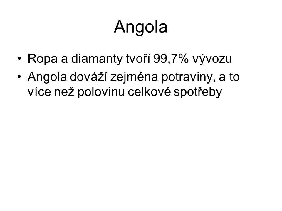 Angola Ropa a diamanty tvoří 99,7% vývozu Angola dováží zejména potraviny, a to více než polovinu celkové spotřeby