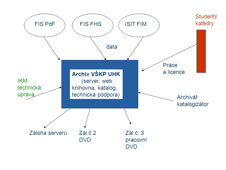 FIS PdFFIS FHSISIT FIM Archiv VŠKP UHK (server, web knihovna, katalog, technická podpora) data Práce a licence Studenti/ katedry IKM technická úprava Archivář katalogizátor Záloha serveruZál.č.2 DVD Zál č.