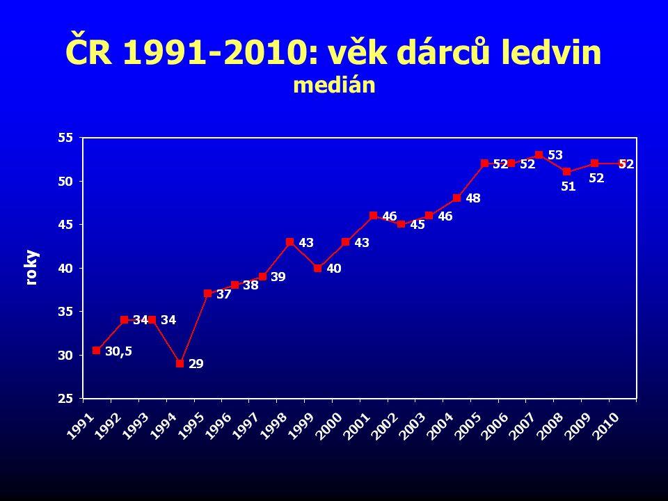 ČR 1991-2010: věk dárců ledvin medián